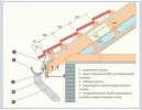 Ремонт и строительство крыш и водостоков